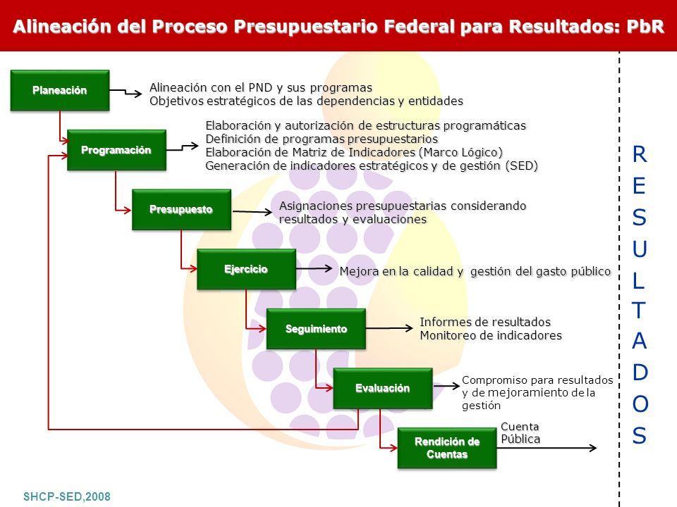 En Baja California, el proceso de Planeación del Desarrollo 2008-2013 inició con talleres a los titulares de cada dependencia y entidad de gobierno y su equipo directivo, para determinar escenarios deseados, indicadores, metas y proyectos.