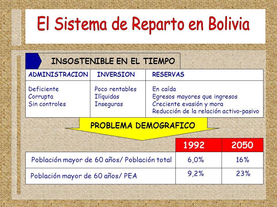 INSOSTENIBLE EN EL TIEMPO ADMINISTRACION INVERSION RESERVAS DeficientePoco rentablesEn caída CorruptaIlíquidasEgresos mayores que ingresos Sin control