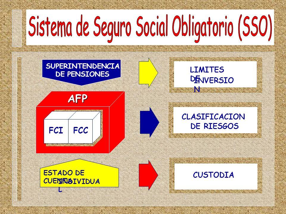 CLASIFICACION DE RIESGOS AFP FCI FCC LIMITES DE INVERSIO N SUPERINTENDENCIA DE PENSIONES ESTADO DE CUENTA INDIVIDUA L CUSTODIA