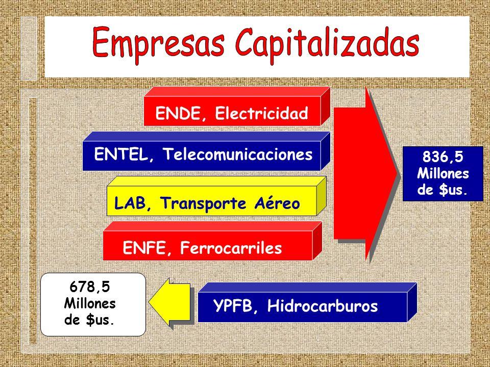 ENDE, Electricidad ENTEL, Telecomunicaciones LAB, Transporte Aéreo ENFE, Ferrocarriles YPFB, Hidrocarburos 836,5 Millones de $us. 678,5 Millones de $u