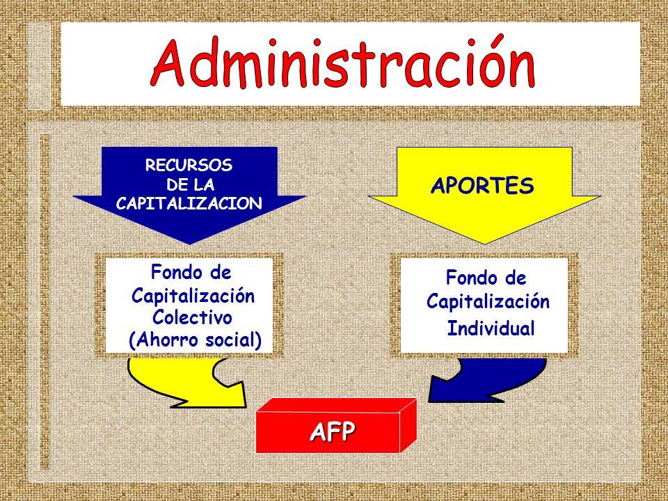 AFP Fondo de Capitalización Colectivo (Ahorro social) RECURSOS DE LA CAPITALIZACION APORTES Fondo de Capitalización Individual