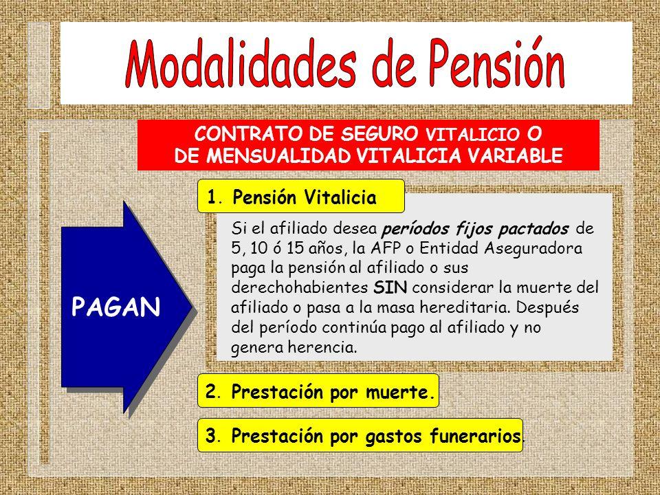 CONTRATO DE SEGURO VITALICIO O DE MENSUALIDAD VITALICIA VARIABLE PAGAN 2. Prestación por muerte. 3. Prestación por gastos funerarios. 1. Pensión Vital