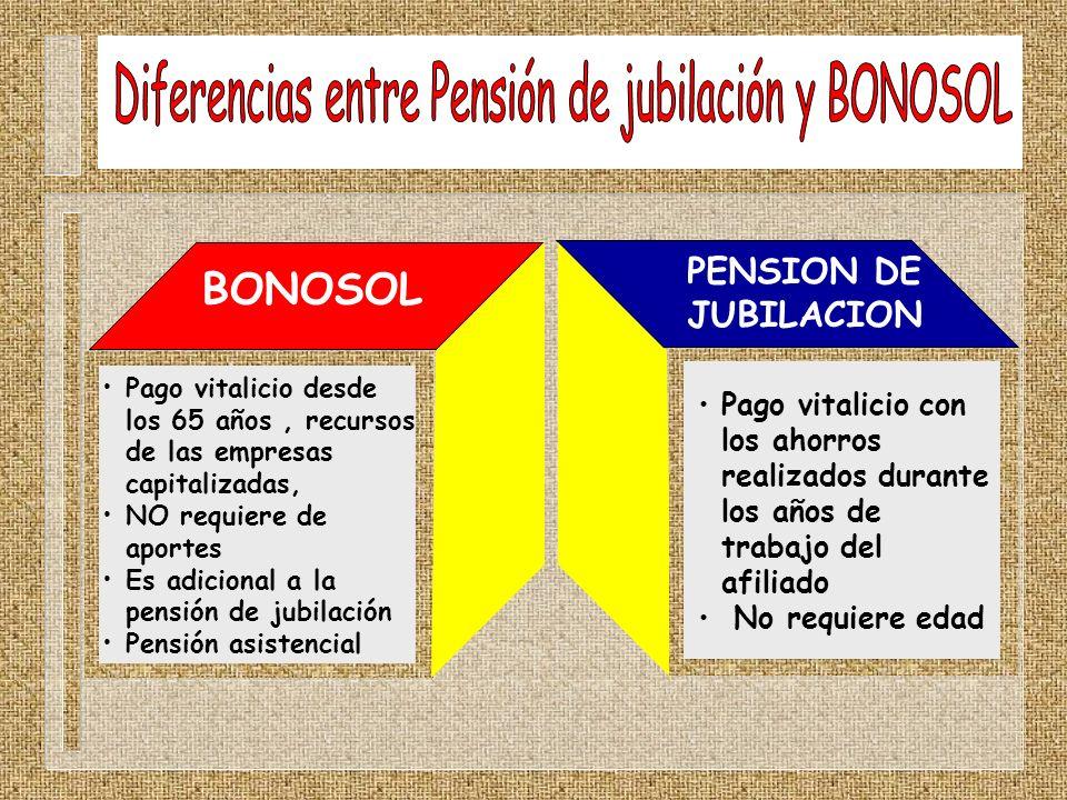 BONOSOL PENSION DE JUBILACION Pago vitalicio con los ahorros realizados durante los años de trabajo del afiliado No requiere edad Pago vitalicio desde