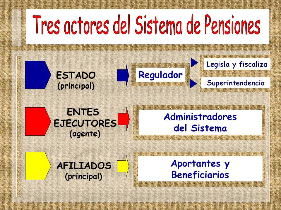 ESTADO (principal) ENTES EJECUTORES (agente) AFILIADOS (principal) Legisla y fiscaliza Superintendencia Regulador Administradores del Sistema Aportant