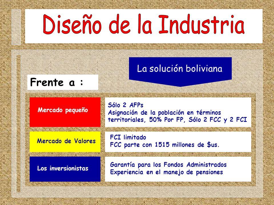 La solución boliviana Frente a : Mercado pequeño Sólo 2 AFPs Asignación de la población en términos territoriales, 50% Por FP, Sólo 2 FCC y 2 FCI Merc