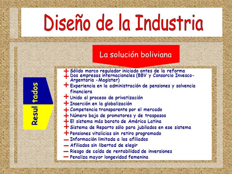 Resul tados Sólido marco regulador iniciado antes de la reforma Dos empresas internacionales (BBV y Consorcio Invesco- Argentaria -Magister) Experienc