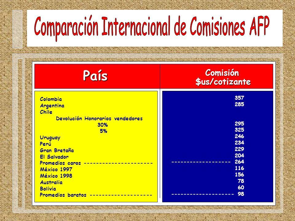 País Colombia Argentina Chile Devolución Honorarios vendedores 30% 5% Uruguay Perú Gran Bretaña El Salvador Promedios caros ---------------------- Méx