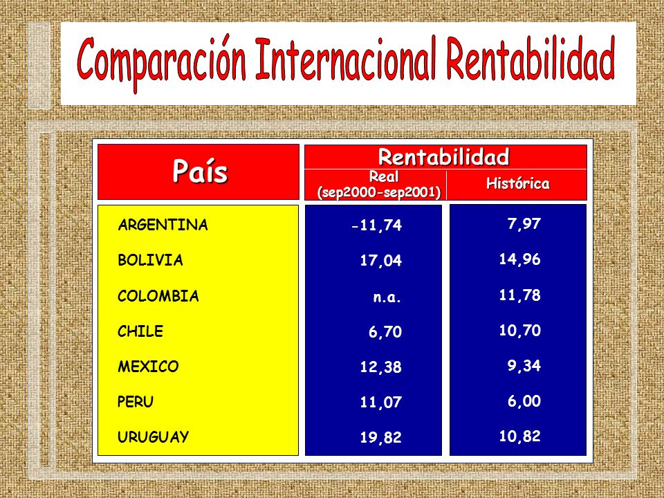 País ARGENTINA BOLIVIA COLOMBIA CHILE MEXICO PERU URUGUAY Rentabilidad Real(sep2000-sep2001) -11,74 17,04 n.a. 6,70 12,38 11,07 19,82 7,97 14,96 11,78