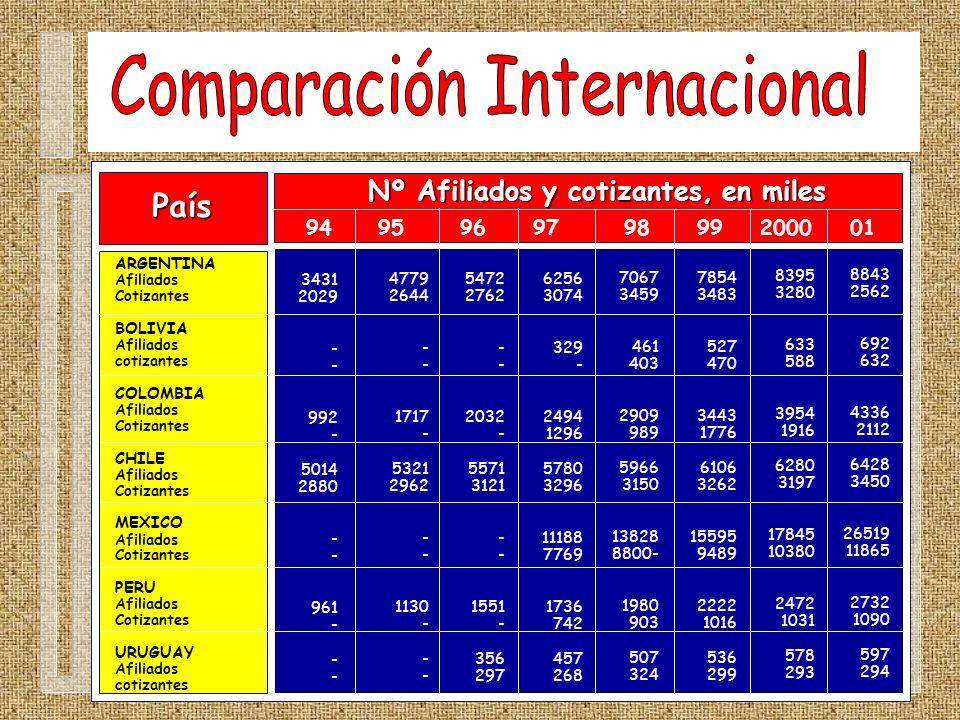 País ARGENTINA Afiliados Cotizantes BOLIVIA Afiliados cotizantes COLOMBIA Afiliados Cotizantes CHILE Afiliados Cotizantes MEXICO Afiliados Cotizantes