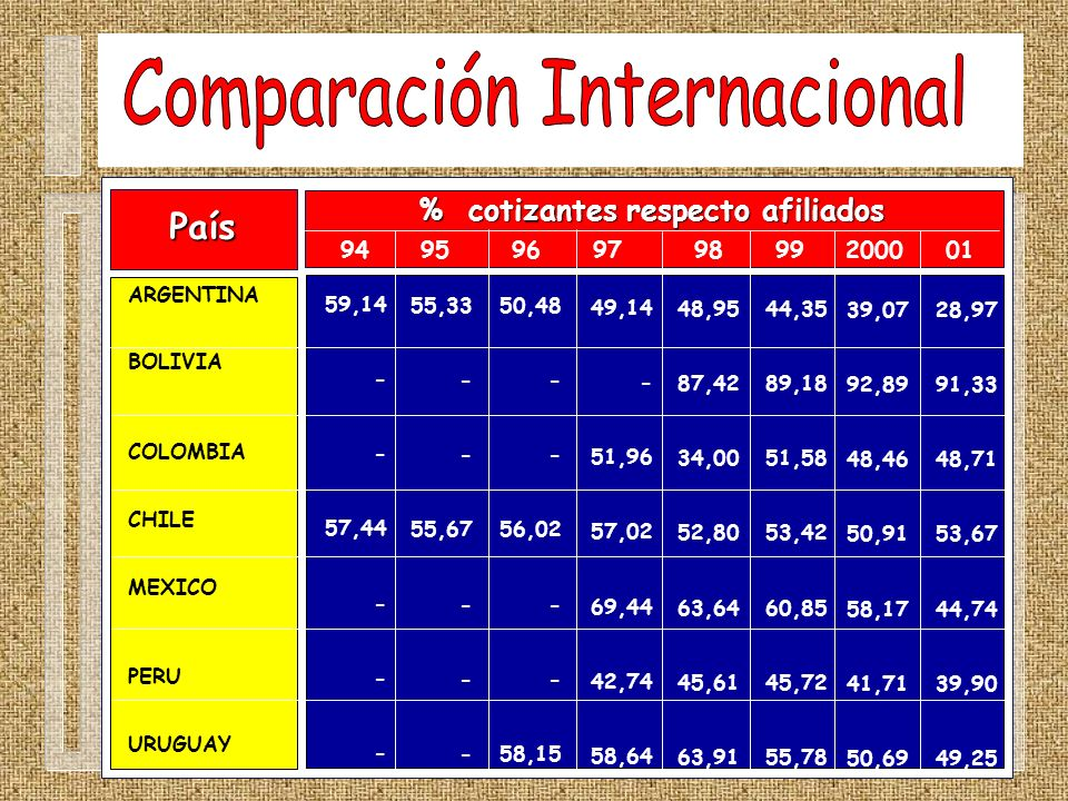 País ARGENTINA BOLIVIA COLOMBIA CHILE MEXICO PERU URUGUAY % cotizantes respecto afiliados 94 95 96 97 98 99 2000 01 59,14 - 57,44 - 55,33 - 55,67 - 50