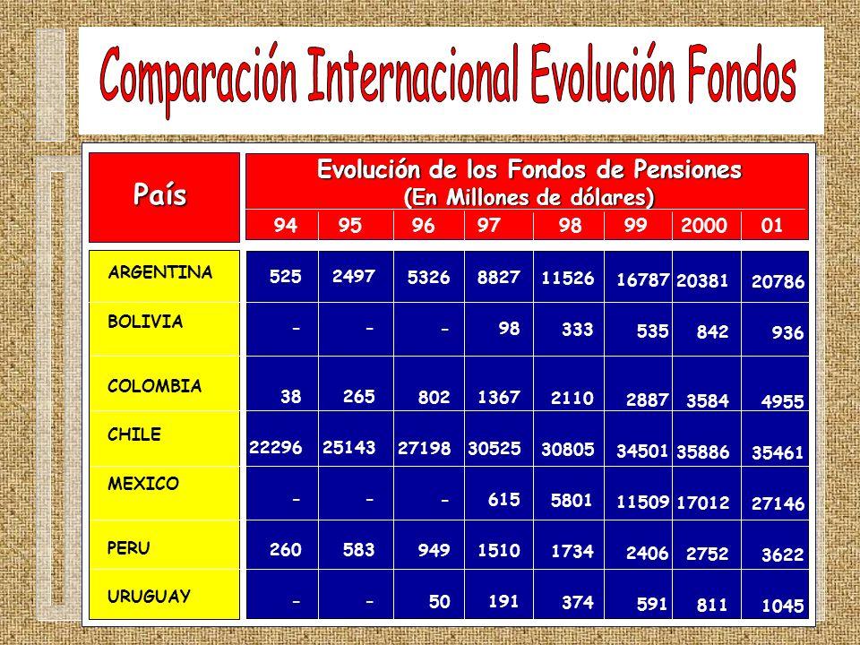 País ARGENTINA BOLIVIA COLOMBIA CHILE MEXICO PERU URUGUAY Evolución de los Fondos de Pensiones (En Millones de dólares) 94 95 96 97 98 99 2000 01 525