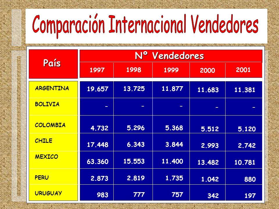 País ARGENTINA BOLIVIA COLOMBIA CHILE MEXICO PERU URUGUAY Nº Vendedores 1997 19.657 - 4.732 17.448 63.360 2.873 983 1998 1999 2000 2001 13.725 - 5.296