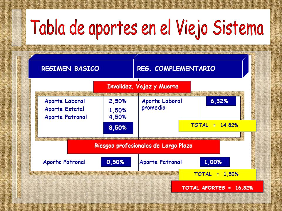 REGIMEN BASICO REG. COMPLEMENTARIO Invalidez, Vejez y Muerte Aporte Laboral Aporte Estatal Aporte Patronal 2,50% 1,50% 4,50% Aporte Laboral promedio 6