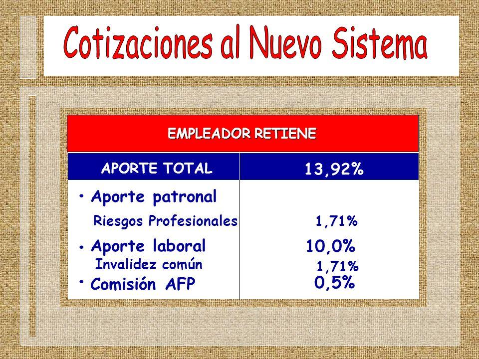 Aporte patronal Invalidez común Riesgos Profesionales 1,71% Aporte laboral Comisión AFP 10,0% 0,5% 13,92% APORTE TOTAL EMPLEADOR RETIENE