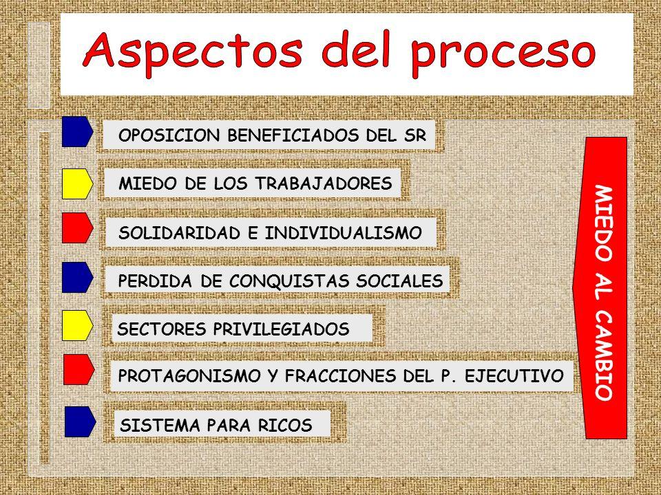 OPOSICION BENEFICIADOS DEL SRMIEDO DE LOS TRABAJADORESSECTORES PRIVILEGIADOSPERDIDA DE CONQUISTAS SOCIALESSOLIDARIDAD E INDIVIDUALISMOPROTAGONISMO Y F