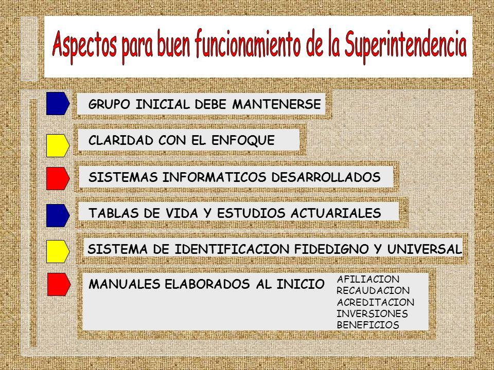 GRUPO INICIAL DEBE MANTENERSECLARIDAD CON EL ENFOQUESISTEMA DE IDENTIFICACION FIDEDIGNO Y UNIVERSALTABLAS DE VIDA Y ESTUDIOS ACTUARIALESSISTEMAS INFOR