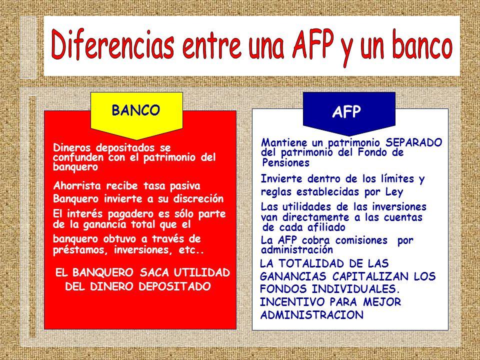 Dineros depositados se confunden con el patrimonio del banquero Ahorrista recibe tasa pasiva Banquero invierte a su discreción El interés pagadero es