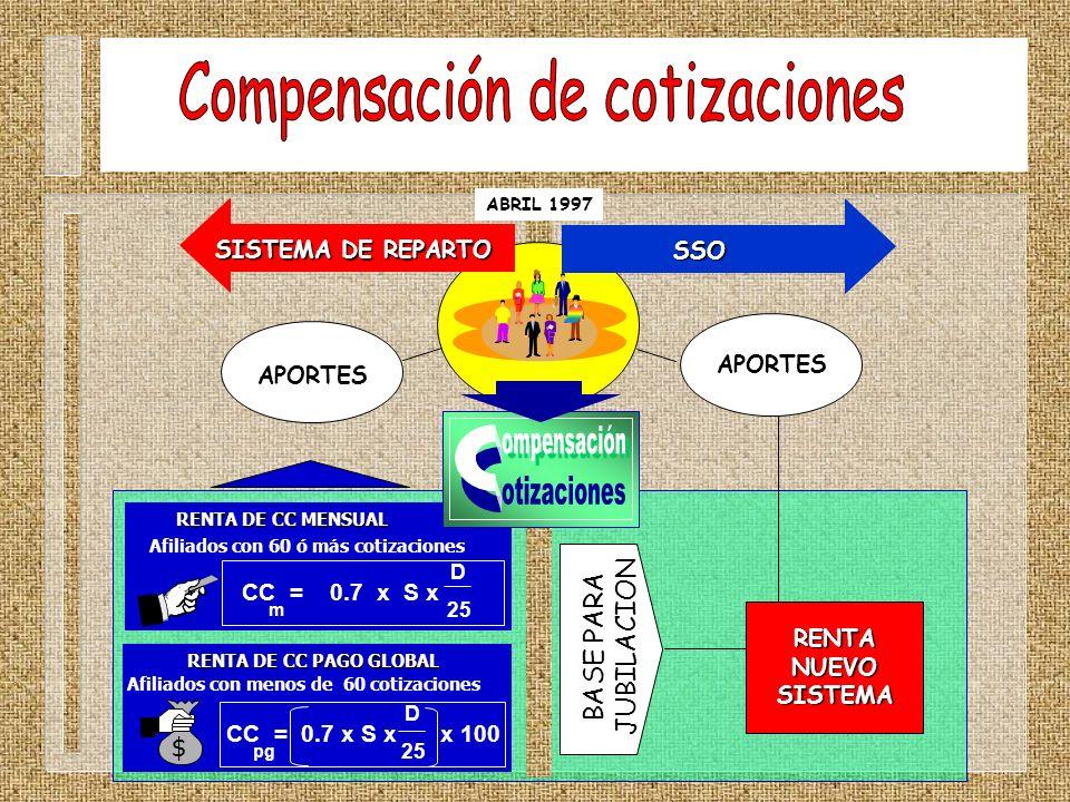 ABRIL 1997 SISTEMA DE REPARTO SSO RENTA DE CC MENSUAL CC = 0.7 x S x m D 25 Afiliados con 60 ó más cotizaciones RENTA DE CC PAGO GLOBAL CC = 0.7 x S x