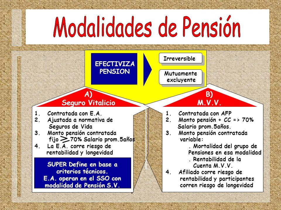 B) M.V.V. 1. Contratada con E.A. 2. Ajustada a normativa de Seguros de Vida 3. Monto pensión contratada fijo 70% Salario prom.5años 4. La E.A. corre r