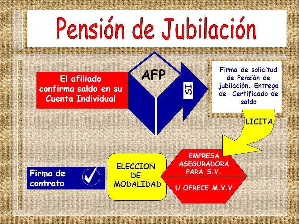 Firma de contrato El afiliado confirma saldo en su Cuenta Individual Firma de solicitud de Pensión de jubilación. Entrega de Certificado de saldo AFP