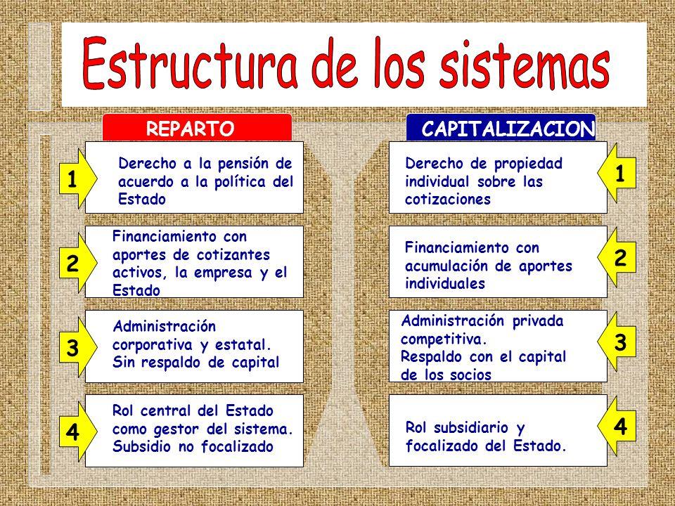 REPARTOCAPITALIZACION Derecho a la pensión de acuerdo a la política del Estado Financiamiento con aportes de cotizantes activos, la empresa y el Estad