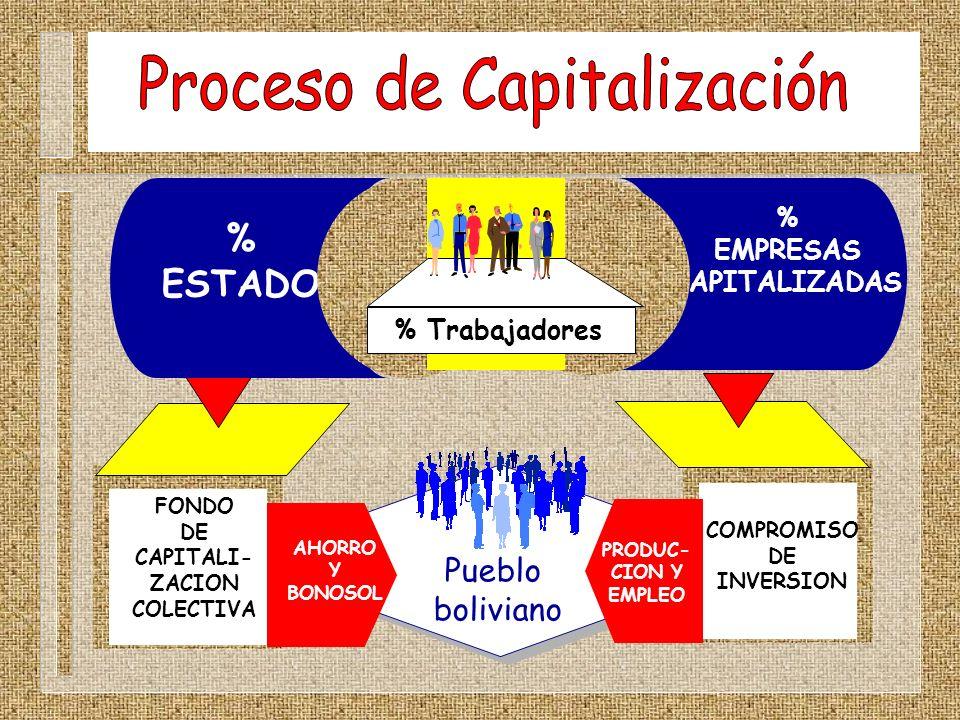 Pueblo boliviano FONDO DE CAPITALI- ZACION COLECTIVA COMPROMISO DE INVERSION AHORRO Y BONOSOL PRODUC- CION Y EMPLEO % ESTADO % EMPRESAS CAPITALIZADAS