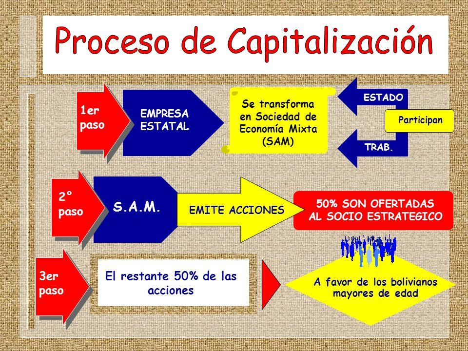 3er paso ESTADO TRAB. Participan S.A.M. 50% SON OFERTADAS AL SOCIO ESTRATEGICO El restante 50% de las acciones A favor de los bolivianos mayores de ed