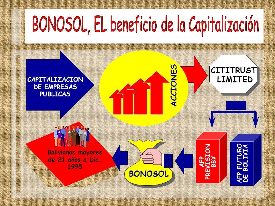 CAPITALIZACION DE EMPRESAS PUBLICAS ACCIONES CITITRUST LIMITED BONOSOL AFP PREVISION BBV AFP FUTURO DE BOLIVIA Bolivianos mayores de 21 años a Dic. 19