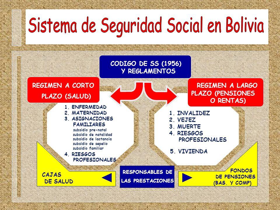 CODIGO DE SS (1956) Y REGLAMENTOS REGIMEN A CORTO PLAZO (SALUD) 1. ENFERMEDAD 2. MATERNIDAD 3. ASIGNACIONES FAMILIARES subsidio pre-natal subsidio de