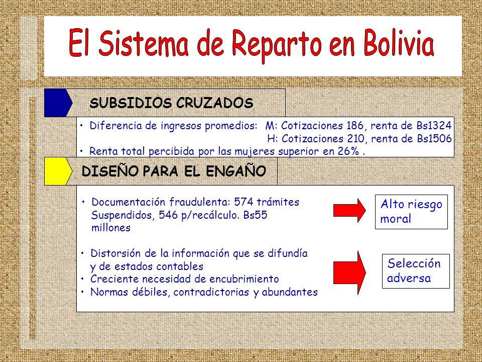 CAPITALIZACION DE EMPRESAS PUBLICAS ACCIONES CITITRUST LIMITED BONOSOL AFP PREVISION BBV AFP FUTURO DE BOLIVIA Bolivianos mayores de 21 años a Dic.