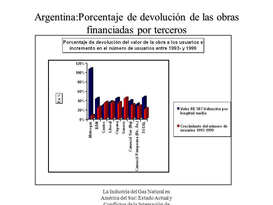 La Industria del Gas Natural en América del Sur: Estado Actual y Conflictos de la Integración de Mercados Argentina:Porcentaje de devolución de las ob