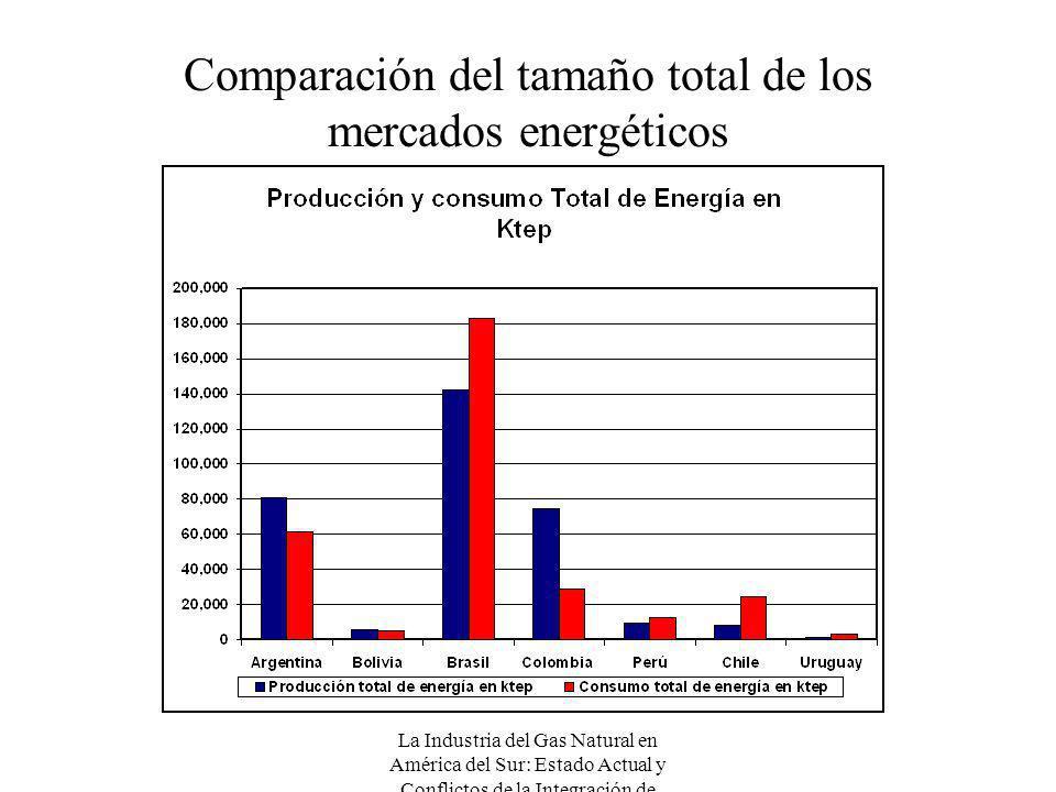 La Industria del Gas Natural en América del Sur: Estado Actual y Conflictos de la Integración de Mercados Comparación del tamaño total de los mercados