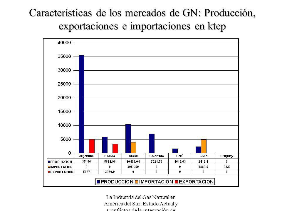 La Industria del Gas Natural en América del Sur: Estado Actual y Conflictos de la Integración de Mercados Características de los mercados de GN: Produ