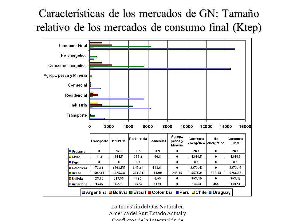 La Industria del Gas Natural en América del Sur: Estado Actual y Conflictos de la Integración de Mercados Características de los mercados de GN: Tamañ