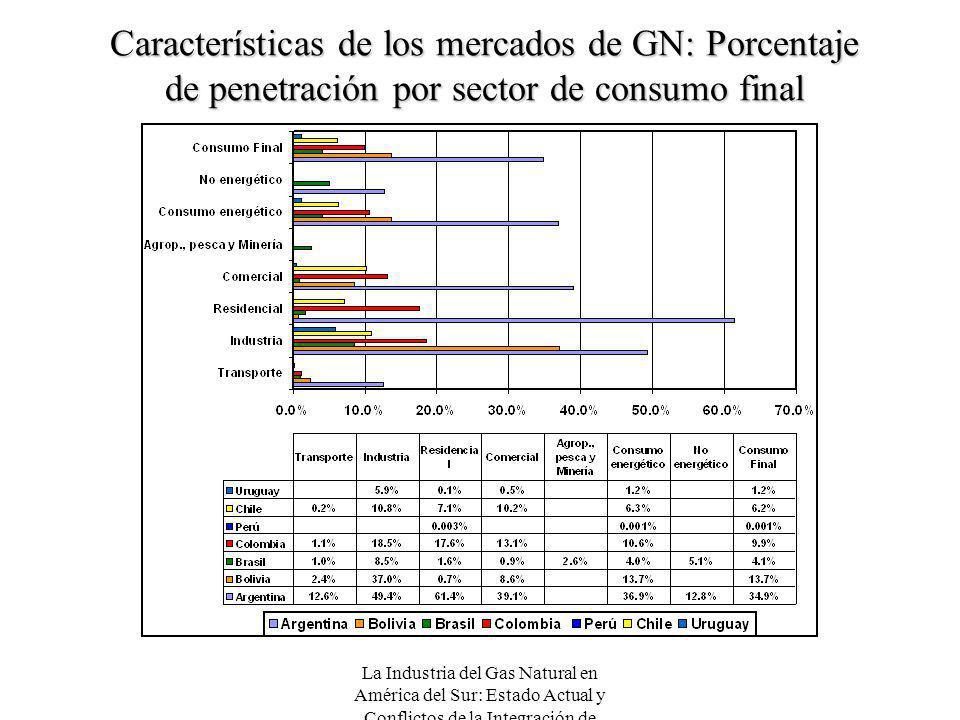 La Industria del Gas Natural en América del Sur: Estado Actual y Conflictos de la Integración de Mercados Características de los mercados de GN: Porce