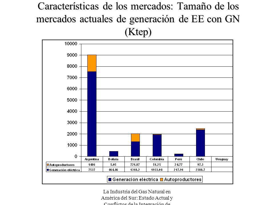 La Industria del Gas Natural en América del Sur: Estado Actual y Conflictos de la Integración de Mercados Características de los mercados: Tamaño de l