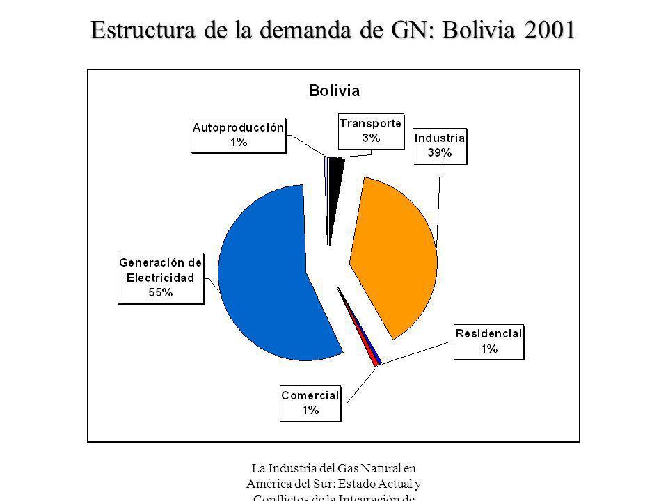 La Industria del Gas Natural en América del Sur: Estado Actual y Conflictos de la Integración de Mercados Estructura de la demanda de GN: Bolivia 2001