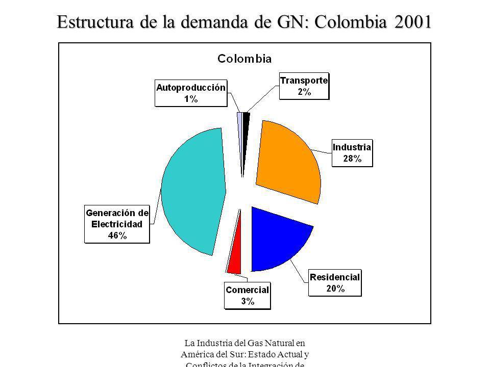 La Industria del Gas Natural en América del Sur: Estado Actual y Conflictos de la Integración de Mercados Estructura de la demanda de GN: Colombia 200