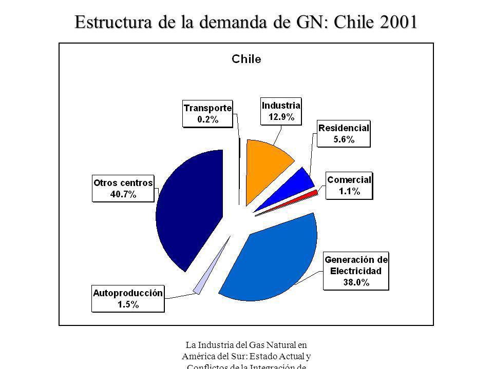 La Industria del Gas Natural en América del Sur: Estado Actual y Conflictos de la Integración de Mercados Estructura de la demanda de GN: Chile 2001