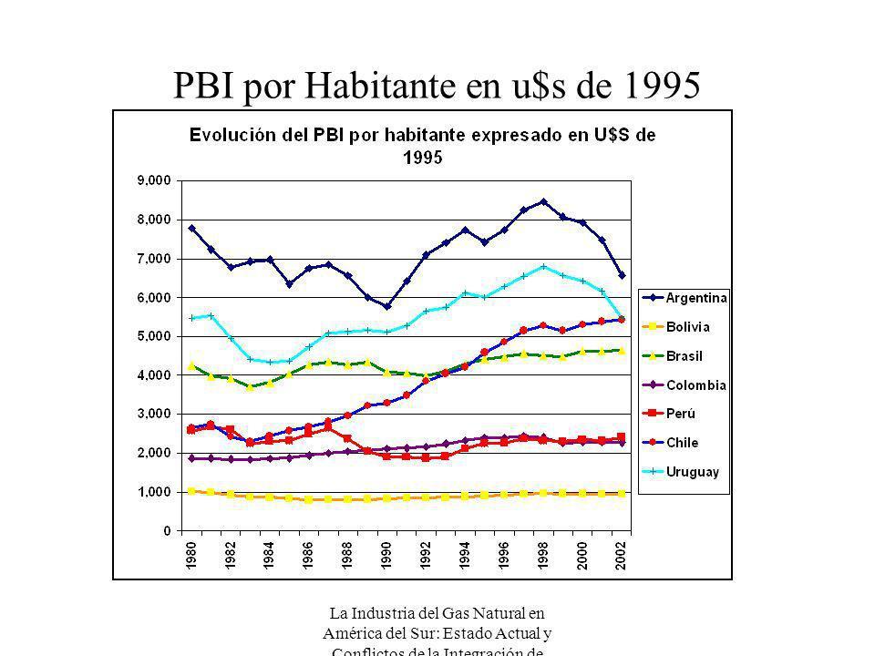 La Industria del Gas Natural en América del Sur: Estado Actual y Conflictos de la Integración de Mercados PBI por Habitante en u$s de 1995
