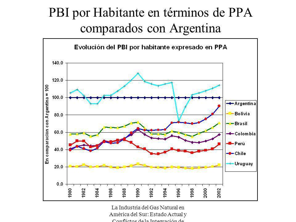 La Industria del Gas Natural en América del Sur: Estado Actual y Conflictos de la Integración de Mercados PBI por Habitante en términos de PPA compara