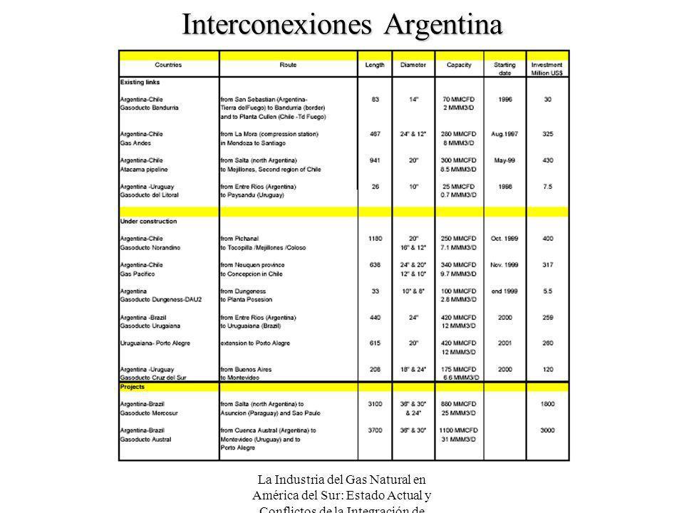 La Industria del Gas Natural en América del Sur: Estado Actual y Conflictos de la Integración de Mercados Interconexiones Argentina