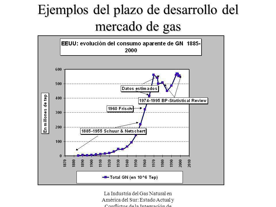 La Industria del Gas Natural en América del Sur: Estado Actual y Conflictos de la Integración de Mercados Ejemplos del plazo de desarrollo del mercado