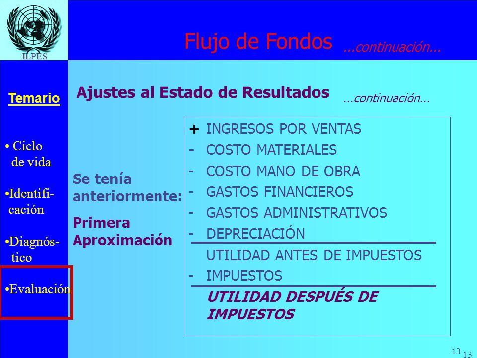 Ciclo de vida Identifi- cación Diagnós- tico Evaluación Temario 13 ILPES +INGRESOS POR VENTAS - COSTO MATERIALES -COSTO MANO DE OBRA -GASTOS FINANCIER