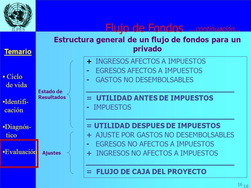 Ciclo de vida Identifi- cación Diagnós- tico Evaluación Temario 16 ILPES +INGRESOS AFECTOS A IMPUESTOS - EGRESOS AFECTOS A IMPUESTOS - GASTOS NO DESEM