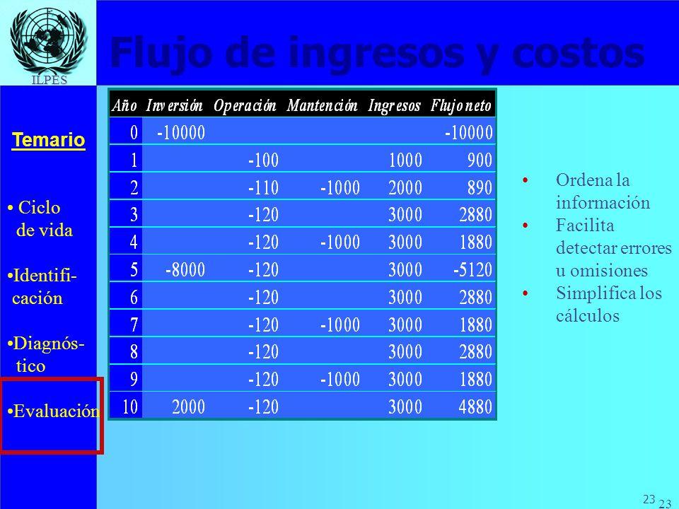 Ciclo de vida Identifi- cación Diagnós- tico Evaluación Temario 23 ILPES Flujo de ingresos y costos Ordena la información Facilita detectar errores u