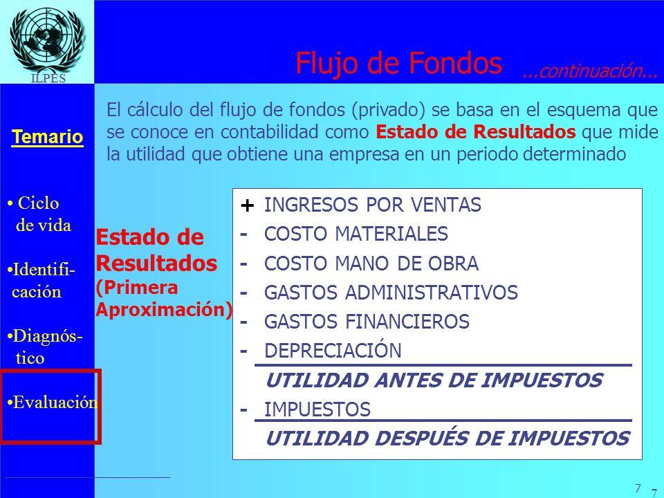 Ciclo de vida Identifi- cación Diagnós- tico Evaluación Temario 7 ILPES 7 +INGRESOS POR VENTAS - COSTO MATERIALES -COSTO MANO DE OBRA -GASTOS ADMINIST