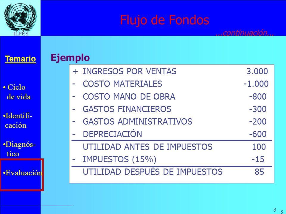 Ciclo de vida Identifi- cación Diagnós- tico Evaluación Temario 8 ILPES 8 +INGRESOS POR VENTAS 3.000 -COSTO MATERIALES-1.000 -COSTO MANO DE OBRA -800