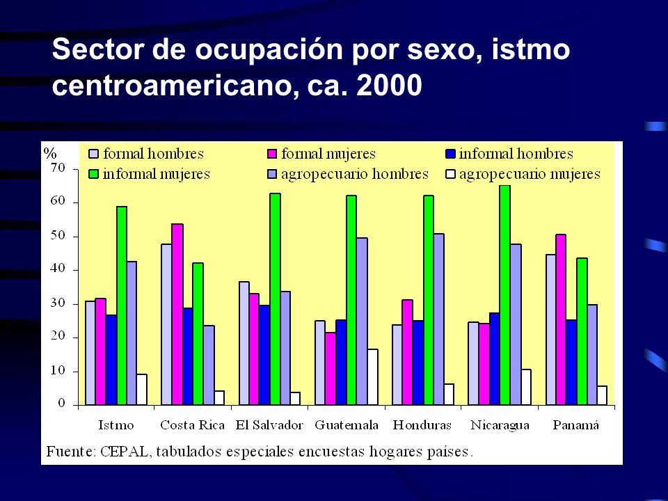 Sector de ocupación por sexo, istmo centroamericano, ca. 2000