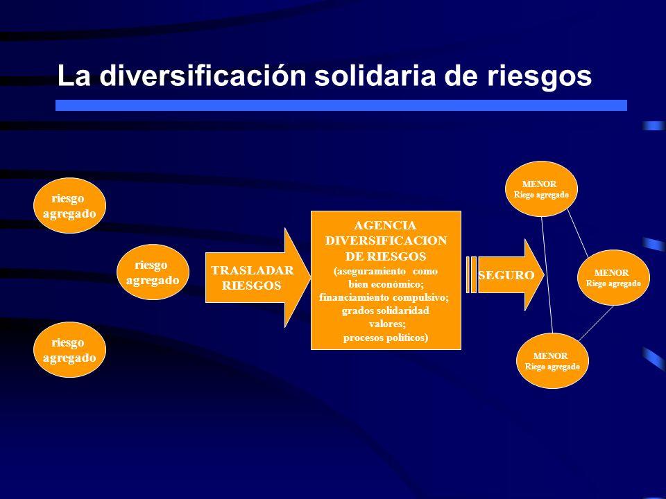 La diversificación solidaria de riesgos AGENCIA DIVERSIFICACION DE RIESGOS (aseguramiento como bien económico; financiamiento compulsivo; grados solid